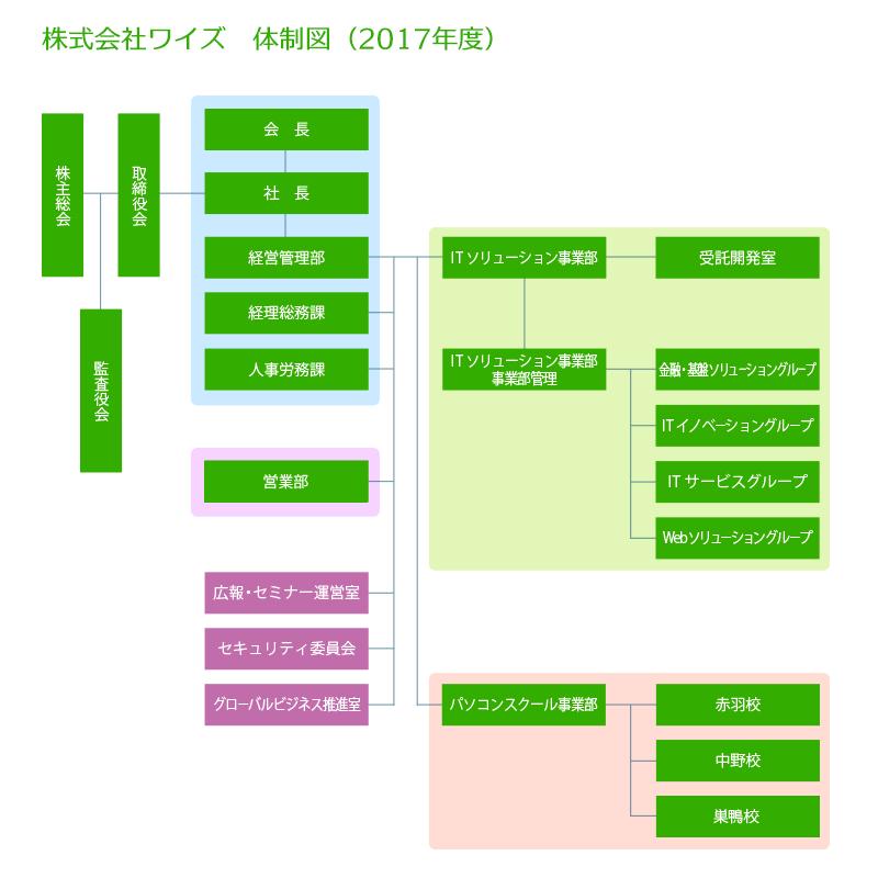 ワイズ組織図